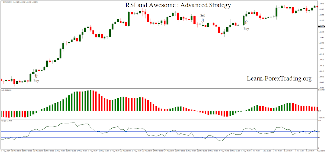 RSI and Awesome : Advanced Strategy