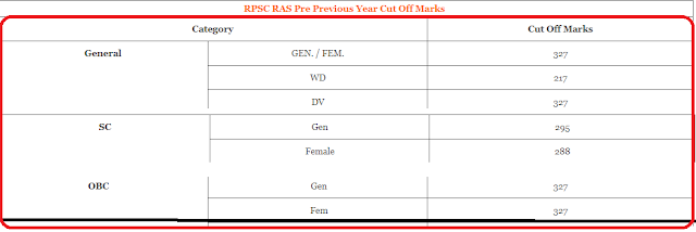 RPSC RAS Prelims cut off Marks