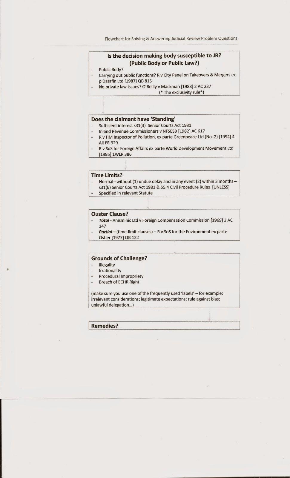 Judicial review flowdiagram also washminster from  david morgan rh washminsterspot