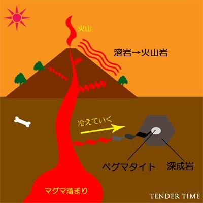 火山岩 深成岩 ペグマタイト