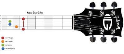 Kunci Gitar D#m
