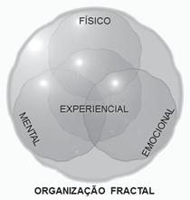 Organização fractal: aspectos físico, mental, emocional.