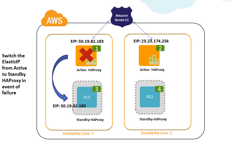 Cloud, Big Data and Mobile: High Availability @ Load