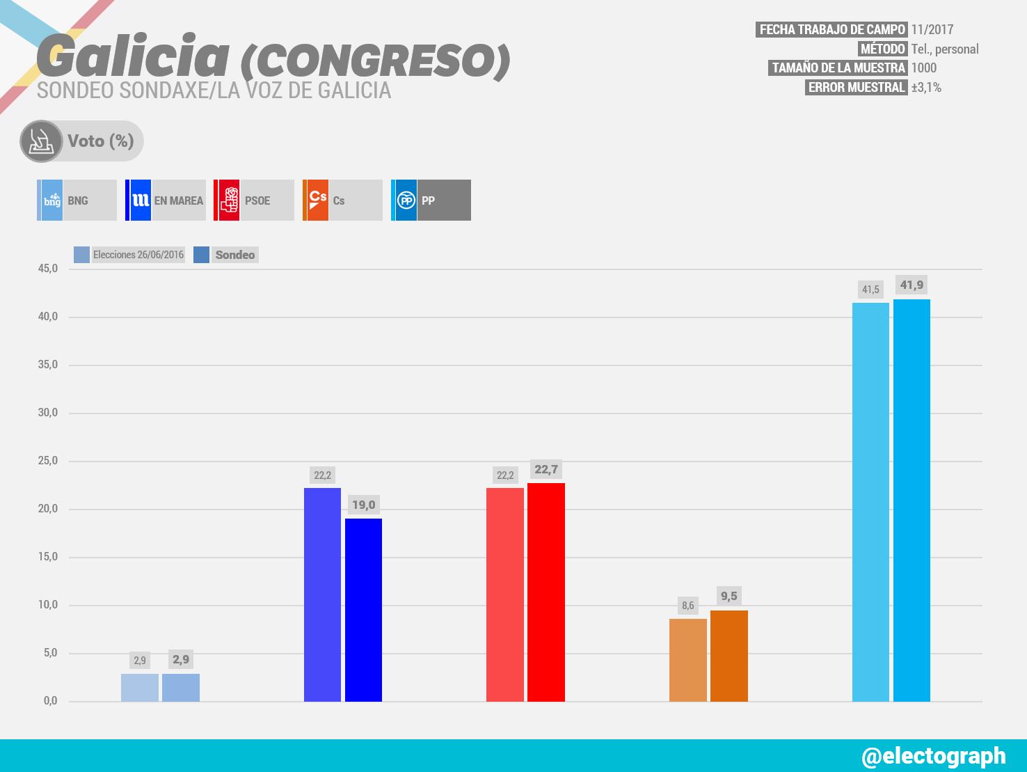 Gráfico de la encuesta para elecciones generales en Galicia realizada por Sondaxe para La Voz de Galicia en noviembre de 2017