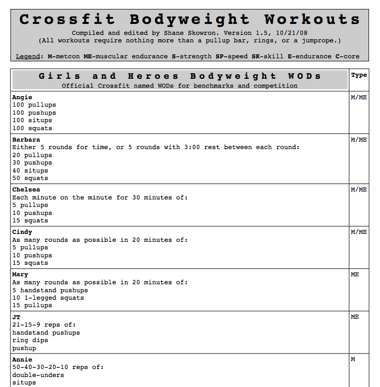 Workout List: Katifitchick: At-Home CrossFit