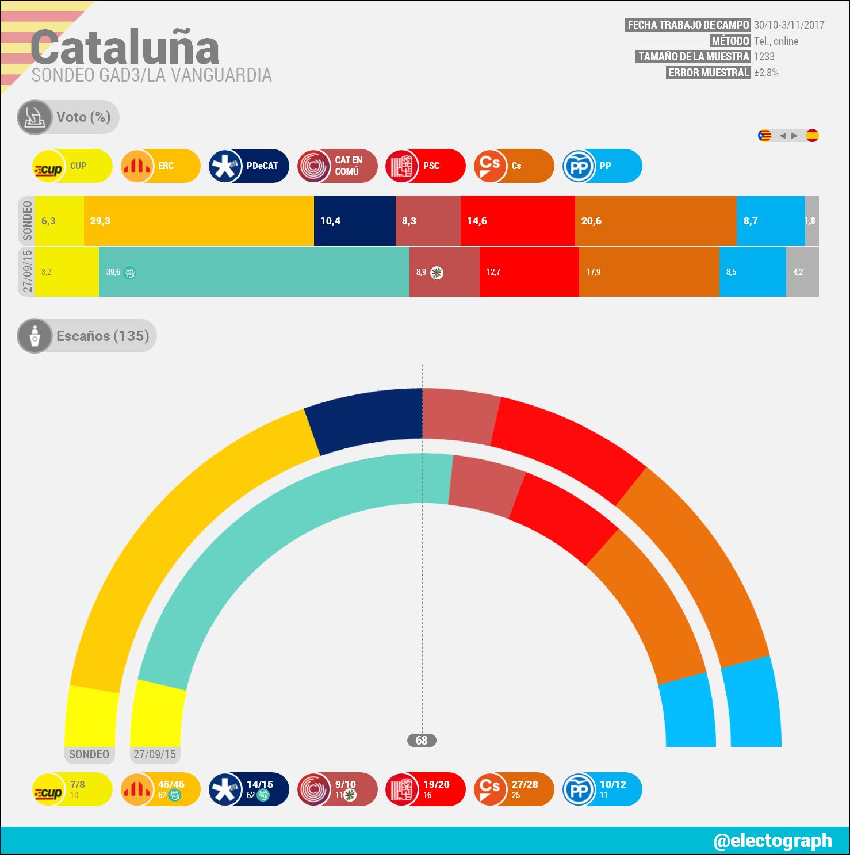 Encuestas para Cataluña CAT_171104_GAD3