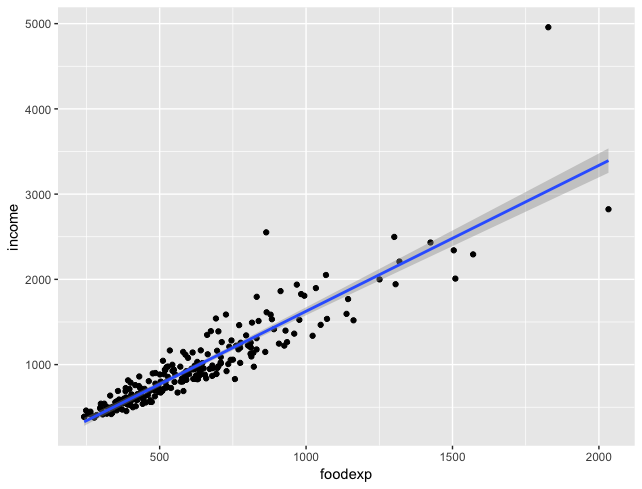 Deeply Trivial: Statistics Sunday: Quantile Regression