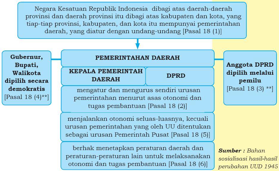 Asas-asas dan Prinsip-Prinsip Pemerintahan Daerah | Biasa ...