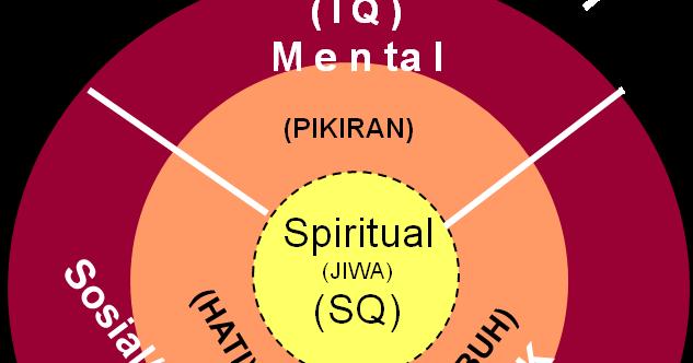Apa itu kecerdasan IQ, EQ, SQ, CQ DAN AQ ?