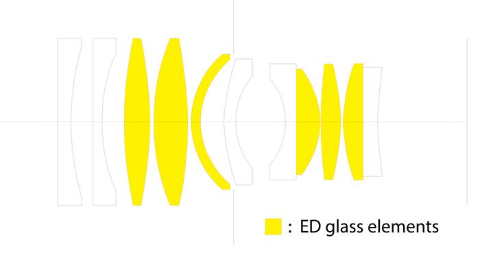 Оптическая схема объектива FZeros 25mm f/0.95 Cine