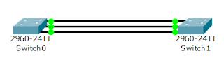 Два коммутатора связаны тремя активными линками