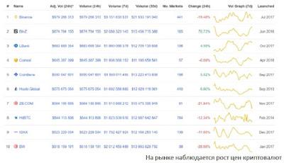 На рынке наблюдается рост цен криптовалют