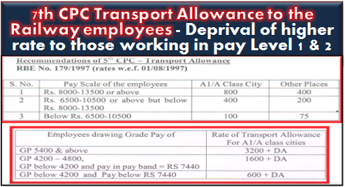 7th-central-pay-commission-transport-allowance-to-the-railway-employees-deprival-of-higher-rate-to-those-working-in-pay-level-1-2