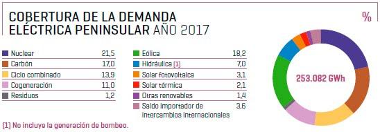 Cobertura_demanda_peninsular_2017.jpg