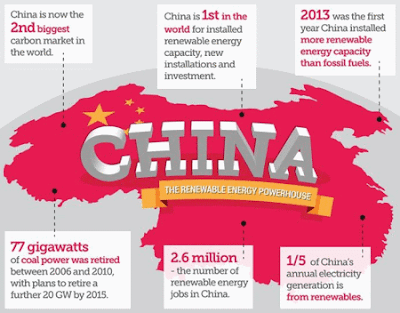 Infographic of China's carbon reduction achievements