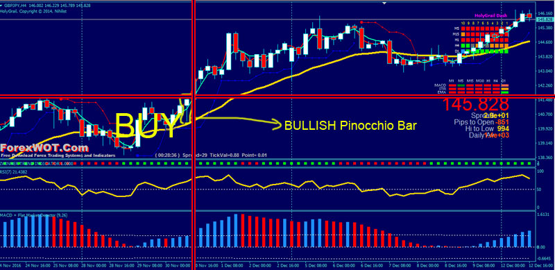 Forex-Price-Action-BUY