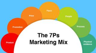 Mengunakan Bauran Pemasaran untuk Mengambil Keputusan yang Efektif