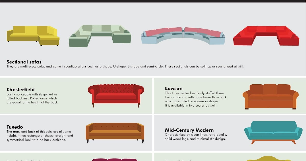 Types Of Sofas You Should Know Simply Sofas So Fa So Good - Types of sofa