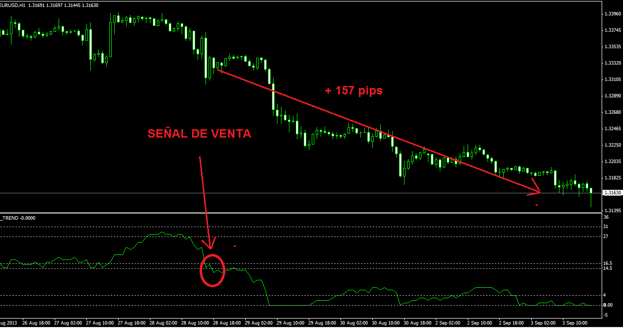 Pw trend forex indicator