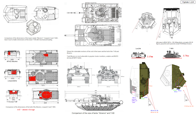 T90 vs Leopard 2 vs Abrams Notice the difference in turret design philosophy./ Source