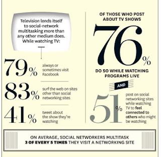 TV lends itself to social network multitasking