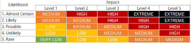 Project Risk Management Matrix