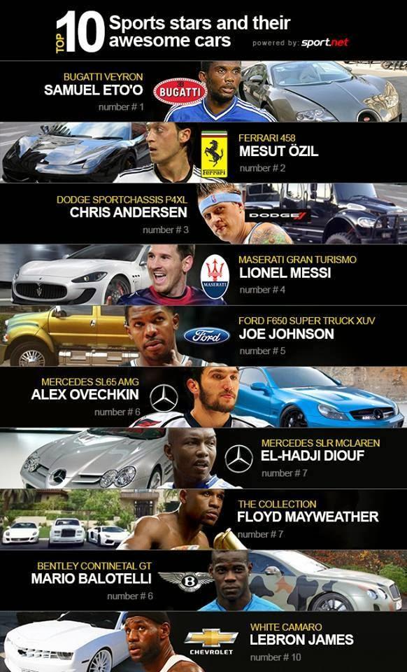 liste 10 Stars du monde du sport et leurs impressionnantes voitures