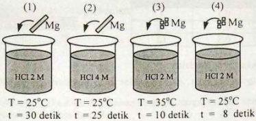 Pembahasan Kimia UN SMA 2018