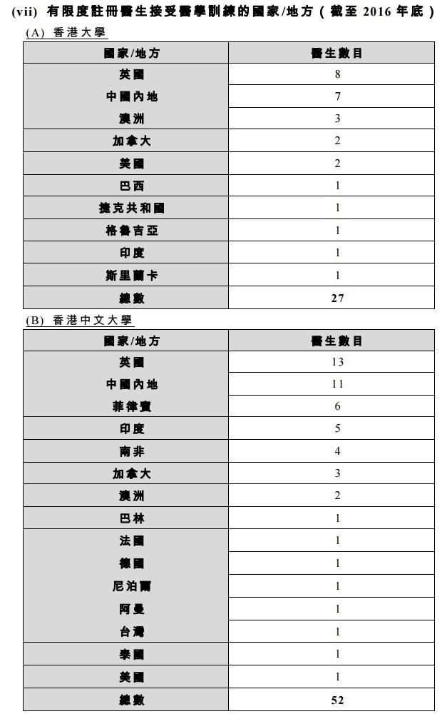 一國兩制下的香港醫生執業資格試   陳沛然 Dr. Chan Pierre   香港獨立媒體網