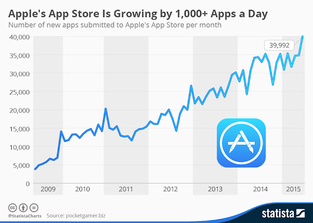 Apple App store is growing