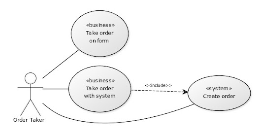 Understanding three use case types in process modeling - not just system or business