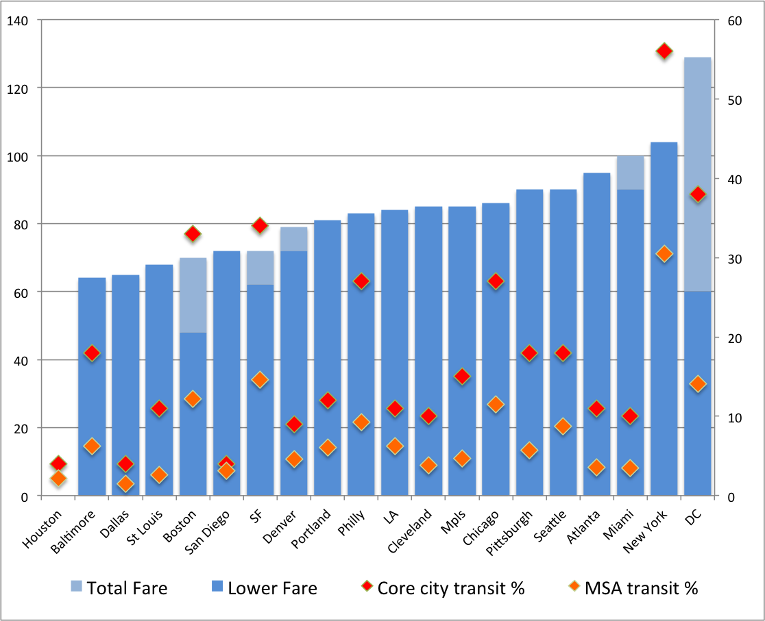The Amateur Planner: How high are MBTA fares? Not