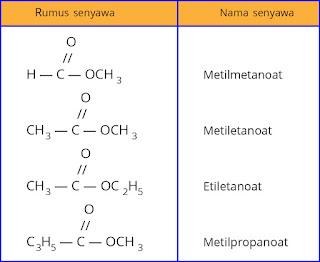 Contoh senyawa ester