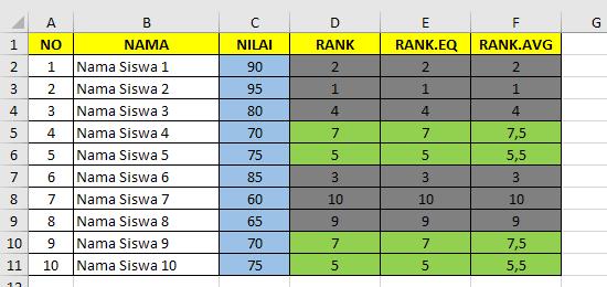 Perbandingan Mencari ranking nilai Excel dengan fungsi RANK, RANK.AVG dan RANK.EQ Microsoft Excel