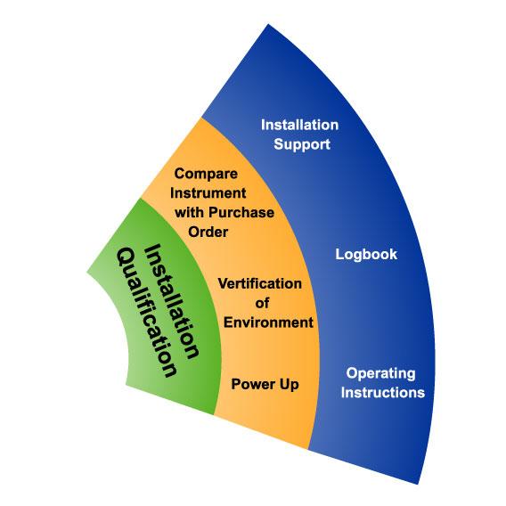 Installation qualification iq pharma engineering for Iq oq pq validation templates