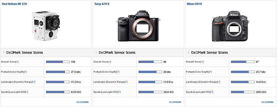 Image Sensors World: DxOMark Puzzled by Red Helium 8K Sensor Score