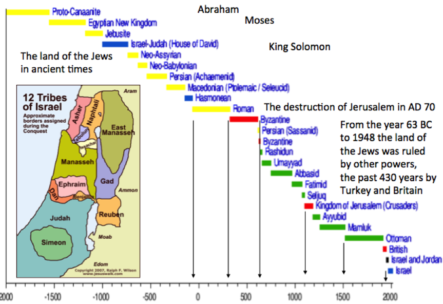christianity and time period Development and spread of world religions end of the classical  points in the classical period,  by the time rome collapsed, christianity thus had demonstrated.