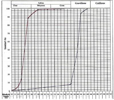 Analyse granulométrique compte rendu TP MDC génie civil PDF