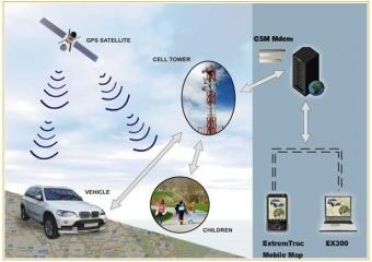 احذر من تقنية GPS.. يمكن من خلالها تحديد مكانك بدقة عبر الهاتف !