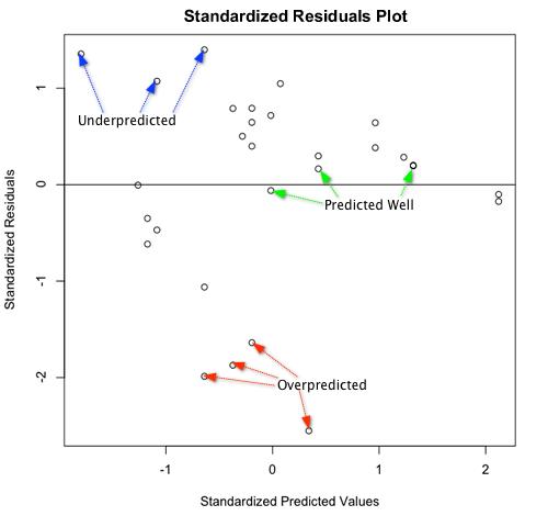 R Tutorial Series: R Tutorial Series: Graphic Analysis of