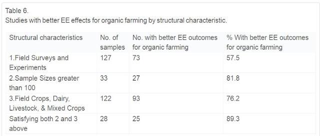 El 89% concluye menor impacto en la agricultura convencional