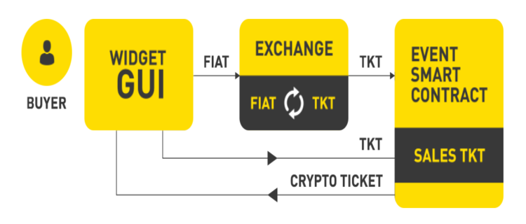 Crypto Tickets - Marketplace Untuk Ticket System Dan Event Organisers