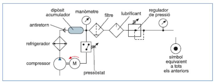 Pneumàtica i hidràulica: 2. El circuit pneumàtic. Elements