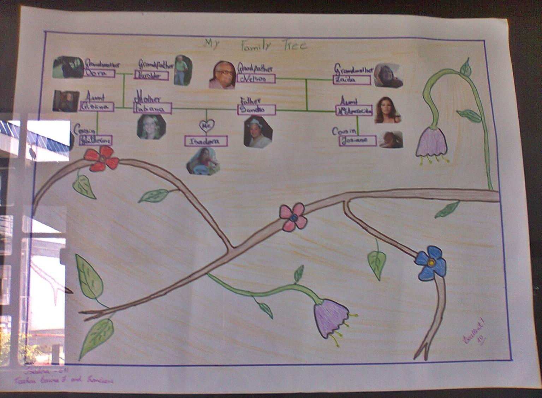 Projeto De Ingles Family Tree