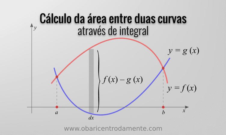Cálculo da área entre duas curvas através de integral