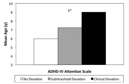 図:脳卒中の子供とADHD
