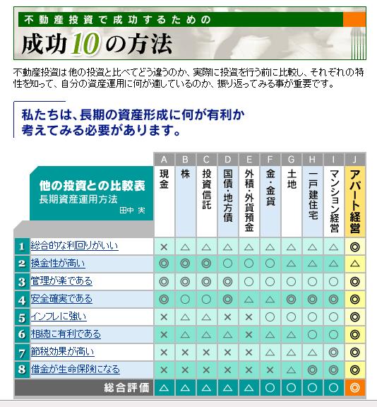 不動產 市場資訊 104-house.blogspot.com: 不動產投資 成功 方法 1