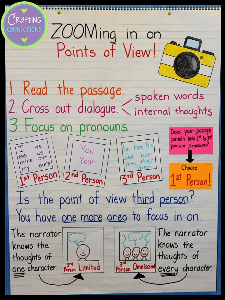 Upper Elementary Snapshots Teaching Points of View through Role – Point of View Worksheets 3rd Grade