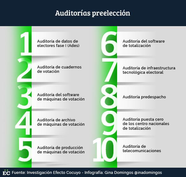 10 auditorías, un simulacro y lapso de campaña: lo que sigue en cronograma de municipales