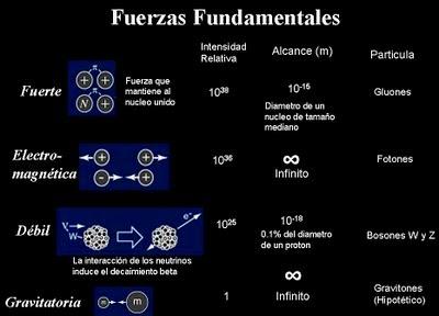 Las fuerzas fundamentales de la naturaleza y su partícula ...